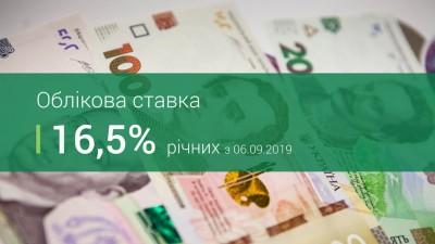 ЗНИЖЕННЯ ОБЛІКОВОЇ СТАВКИ НБУ ДО 16,5%