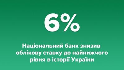 Національний банк України знизив облікову ставку до 6%